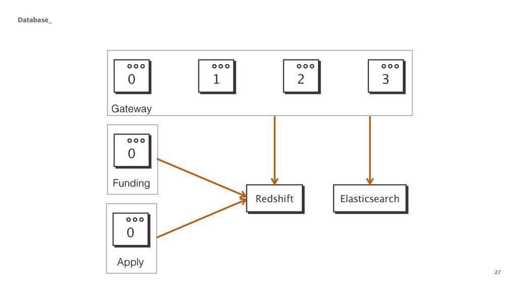 27 Database_ 0 1 2 3 Gateway 0 Funding 0 Apply ...