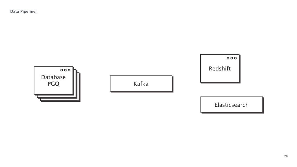 29 Data Pipeline_ Kafka Elasticsearch Database...