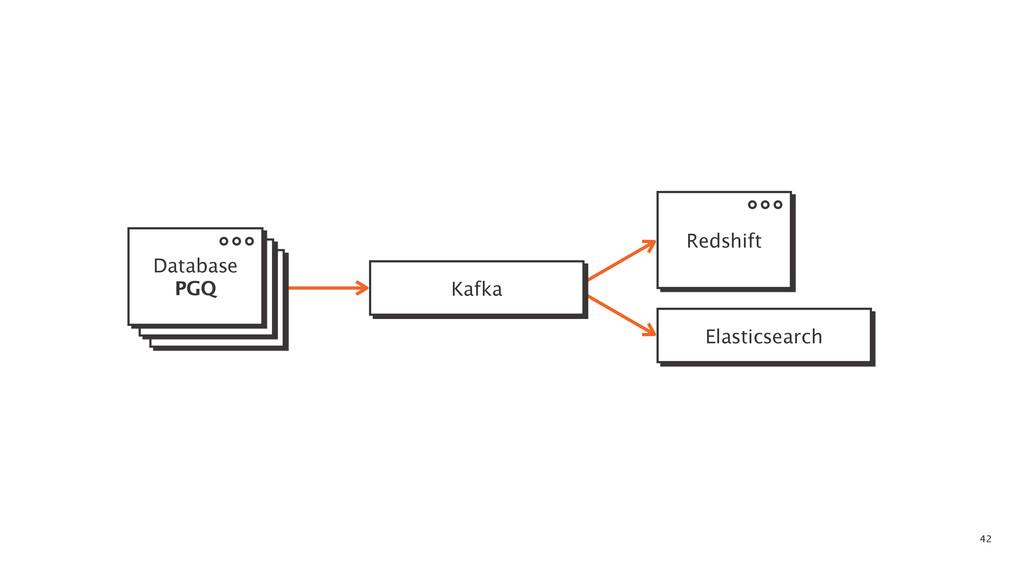 42 Kafka Elasticsearch Database PGQ Redshift