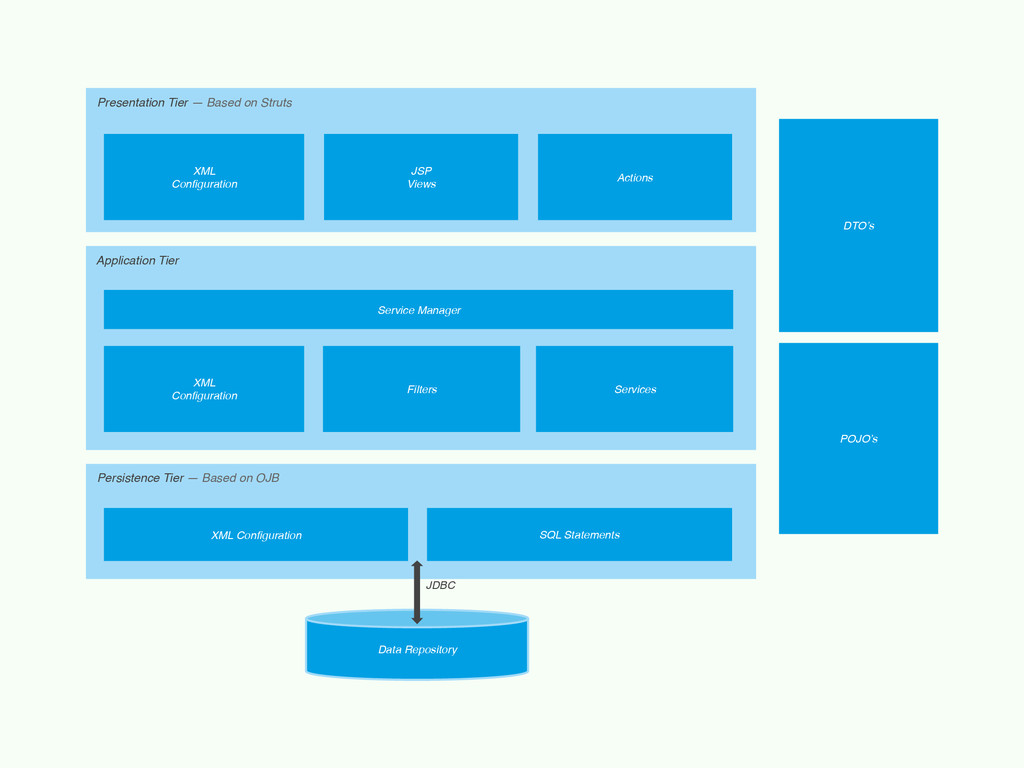 Presentation Tier — Based on Struts Application...