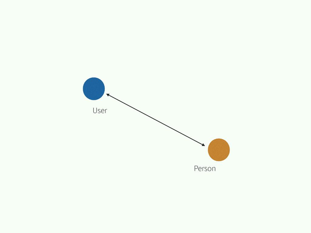 User Person