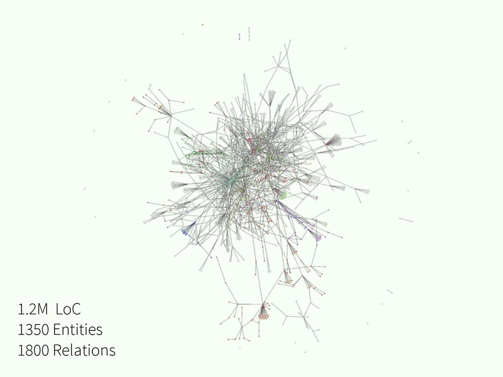 1.2M LoC 1350 Entities 1800 Relations
