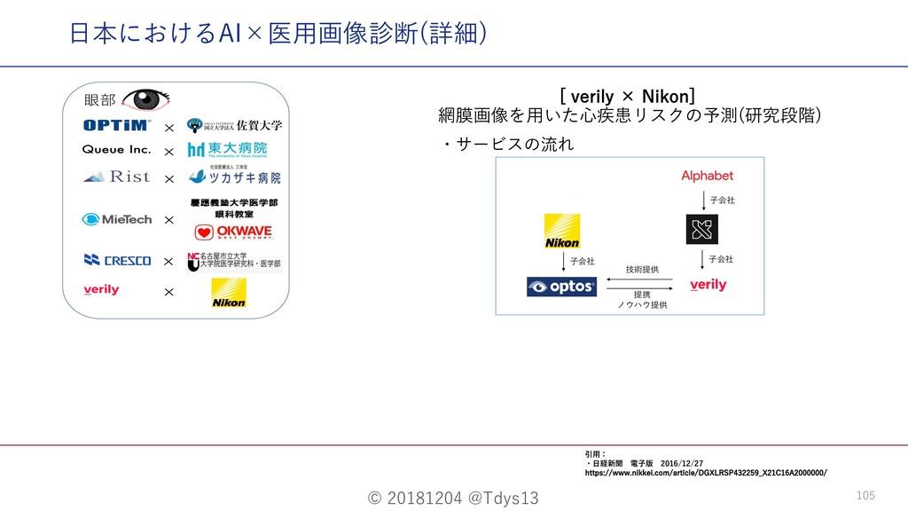 © 20181204 @Tdys13 105 ⽇本におけるAI×医⽤画像診断(詳細) <WF...