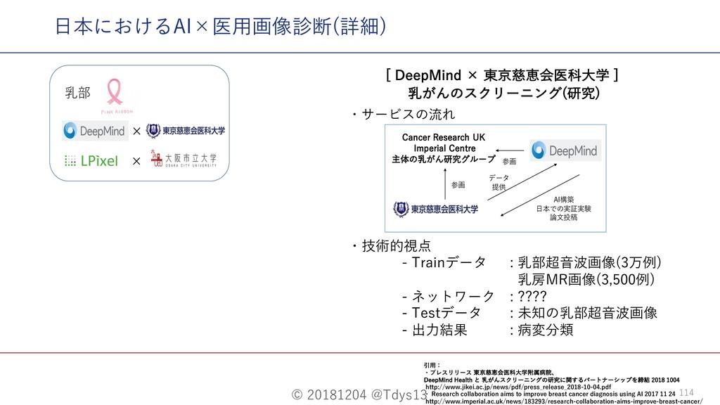 © 20181204 @Tdys13 114 ⽇本におけるAI×医⽤画像診断(詳細) <%F...