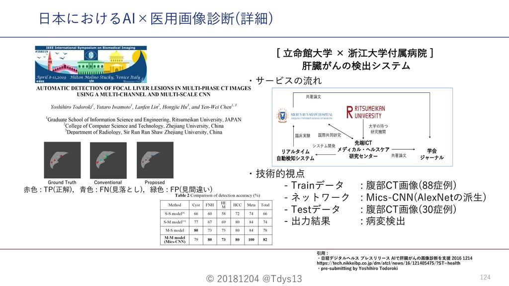 © 20181204 @Tdys13 124 ⽇本におけるAI×医⽤画像診断(詳細) <໋ཱ...