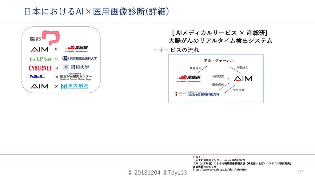 "© 20181204 @Tdys13 125 ⽇本におけるAI×医⽤画像診断(詳細) <""*..."