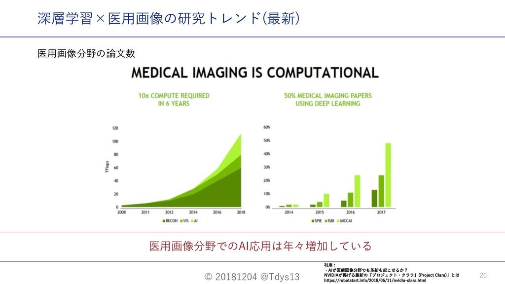 © 20181204 @Tdys13 20 医⽤画像分野でのAI応⽤は年々増加している 深層学...