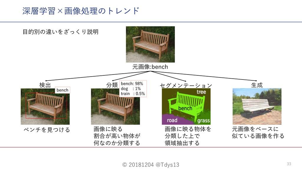 © 20181204 @Tdys13 33 深層学習×画像処理のトレンド 元画像:bench ...