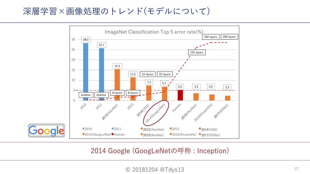 © 20181204 @Tdys13 37 2014 Google (GoogLeNetの呼称...
