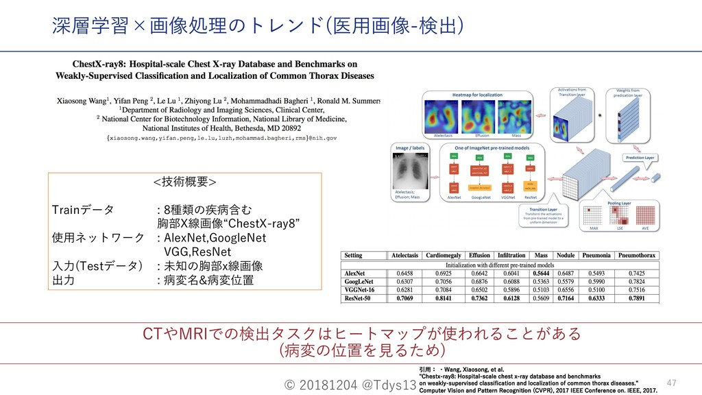 © 20181204 @Tdys13 47 CTやMRIでの検出タスクはヒートマップが使われる...