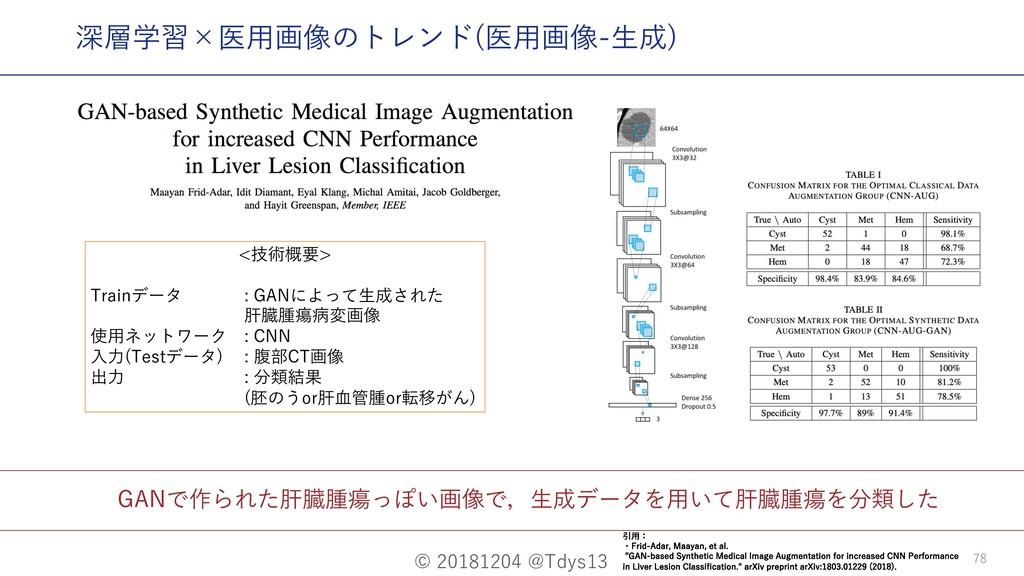 © 20181204 @Tdys13 78 GANで作られた肝臓腫瘍っぽい画像で,⽣成データを...