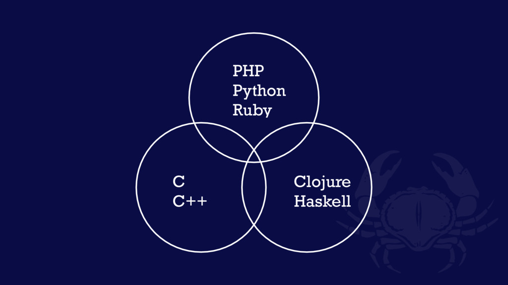 PHP Python Ruby C C++ Clojure Haskell