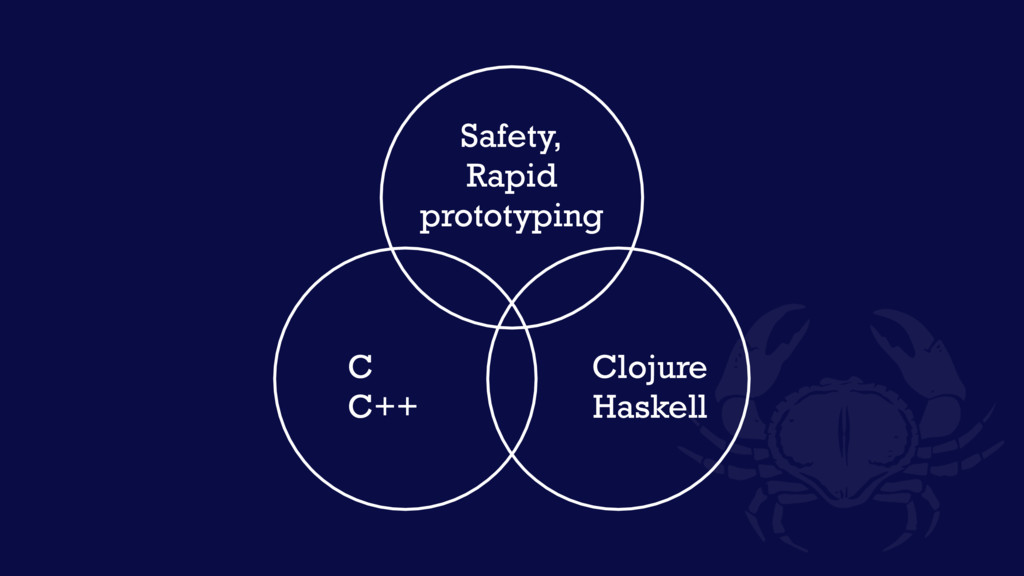 C C++ Clojure Haskell Safety, Rapid prototyping