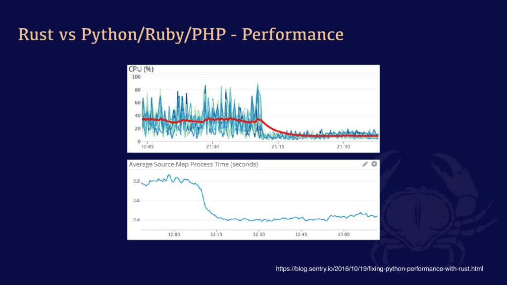 Rust vs Python/Ruby/PHP - Performance https://b...