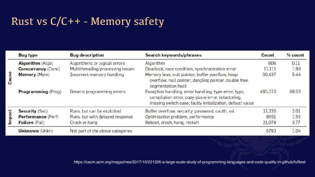 Rust vs C/C++ - Memory safety https://cacm.acm....