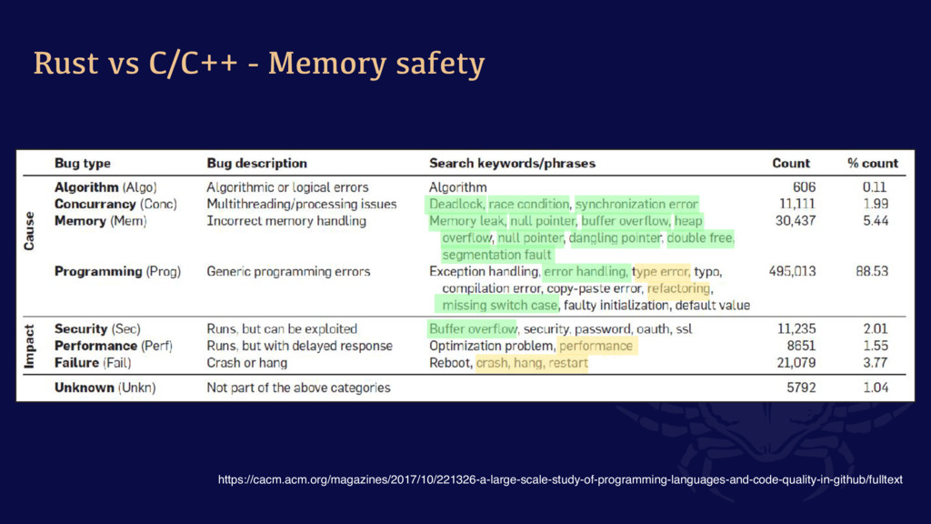 Rust vs C/C++ - Memory safety https://cacm.acm....