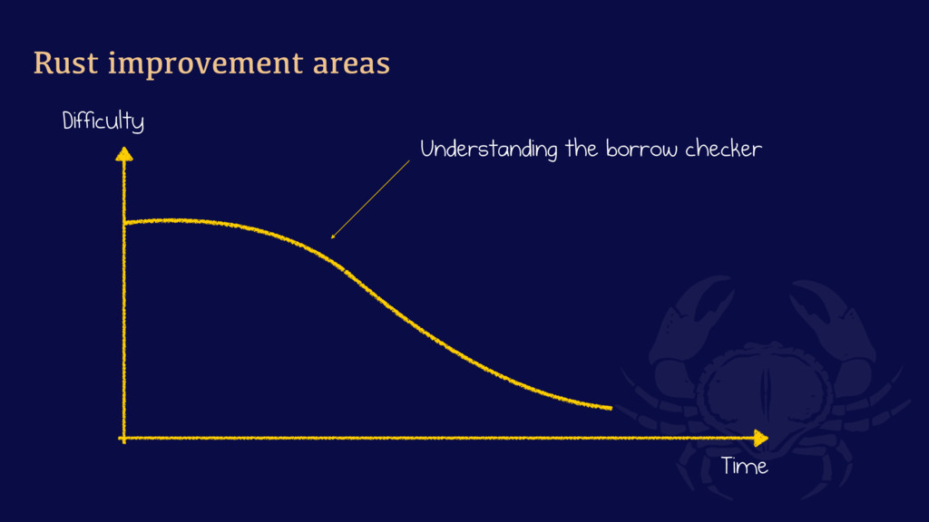 Rust improvement areas Understanding the borrow...