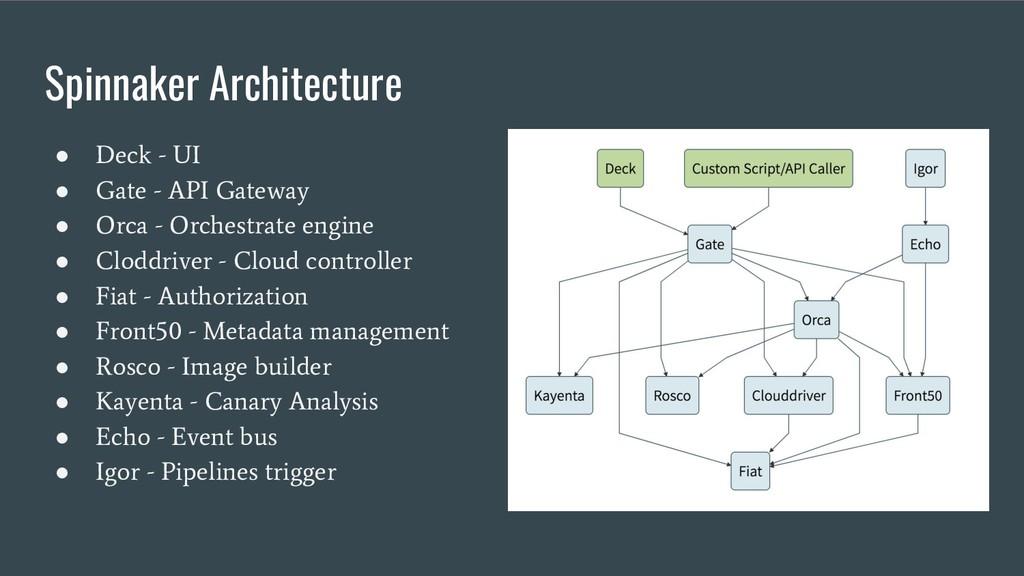 Spinnaker Architecture ● Deck - UI ● Gate - API...