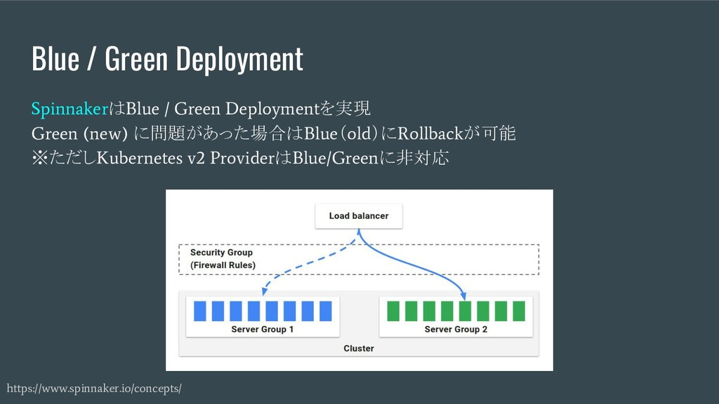 Blue / Green Deployment Spinnaker は Blue / Gree...