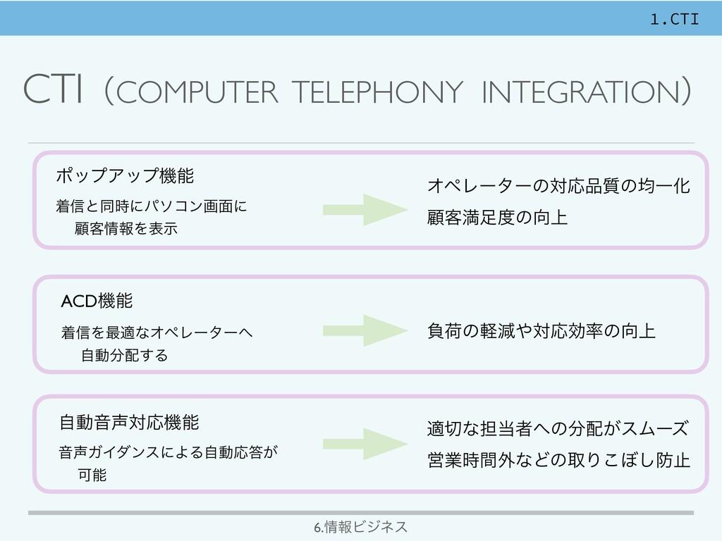 CTIʢCOMPUTER TELEPHONY INTEGRATIONʣ ϙοϓΞοϓػ ண৴...