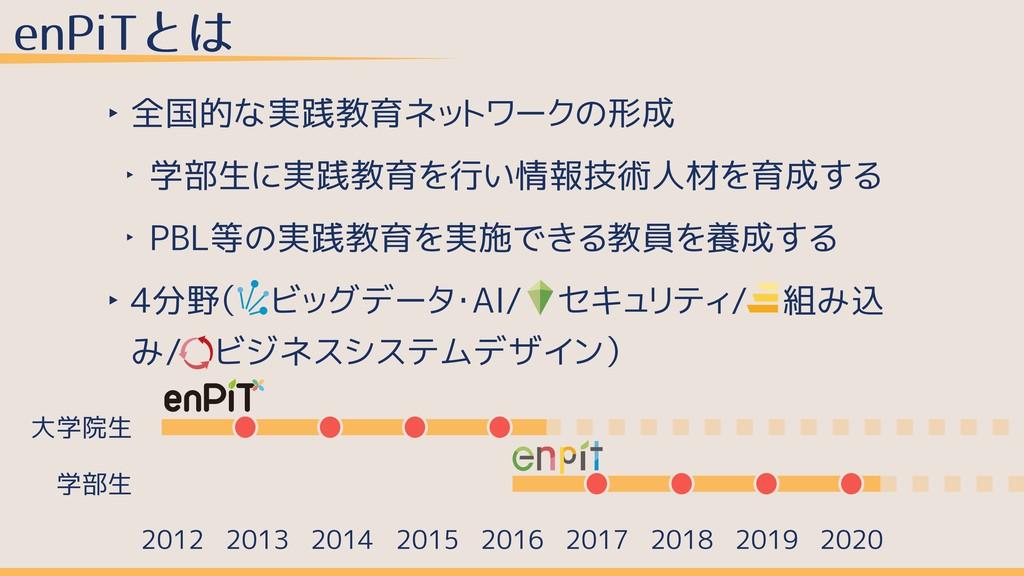 enPiTとは ‣ 全国的な実践教育ネットワークの形成 ‣ 学部生に実践教育を行い情報技術人材...