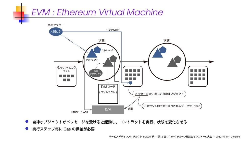 EVM : Ethereum Virtual Machine Gas B 2020 — 2 —...