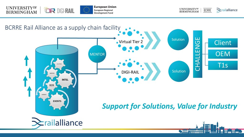 Support for Solutions, Value for Industry DIGI-...