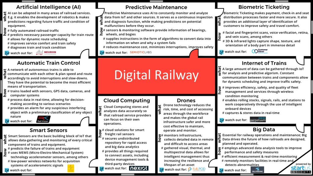 28/10/2019 10 Digital Railway
