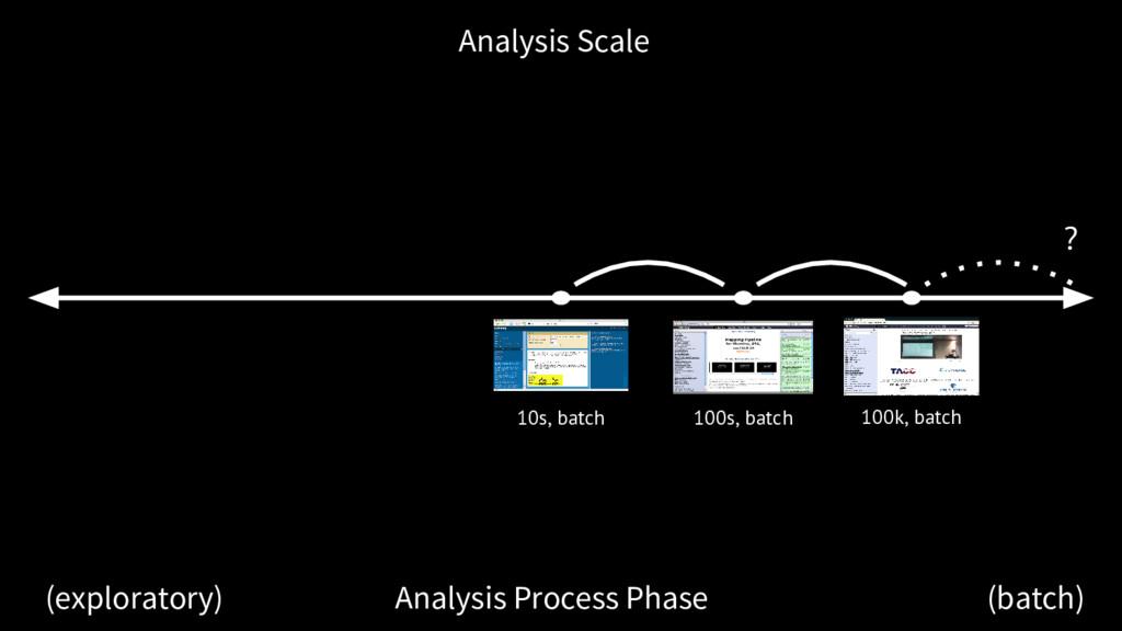 Analysis Scale Analysis Process Phase (explorat...