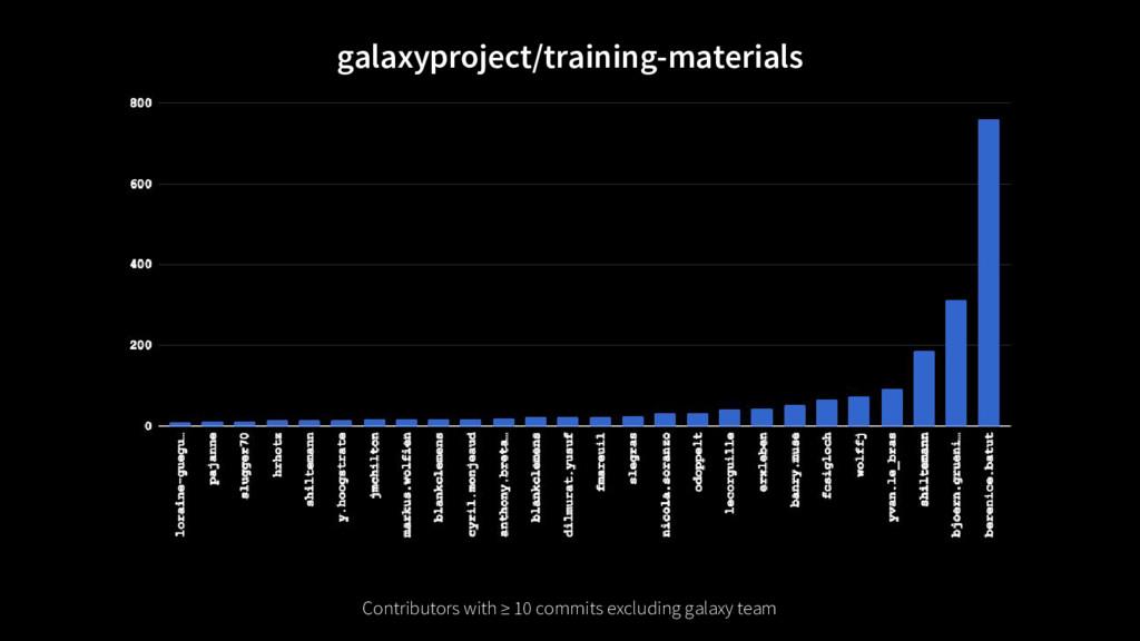 galaxyproject/training-materials Contributors w...