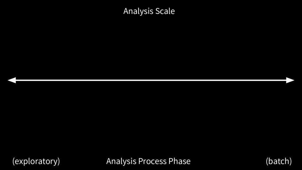 Analysis Process Phase (exploratory) (batch) An...