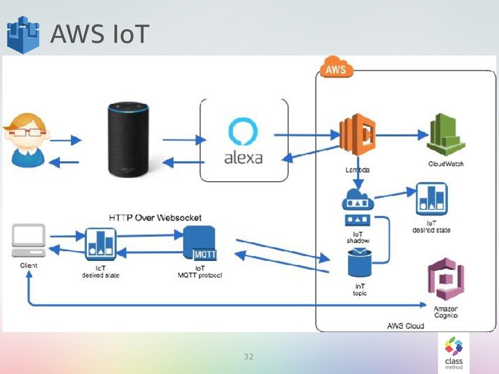 32 AWS IoT