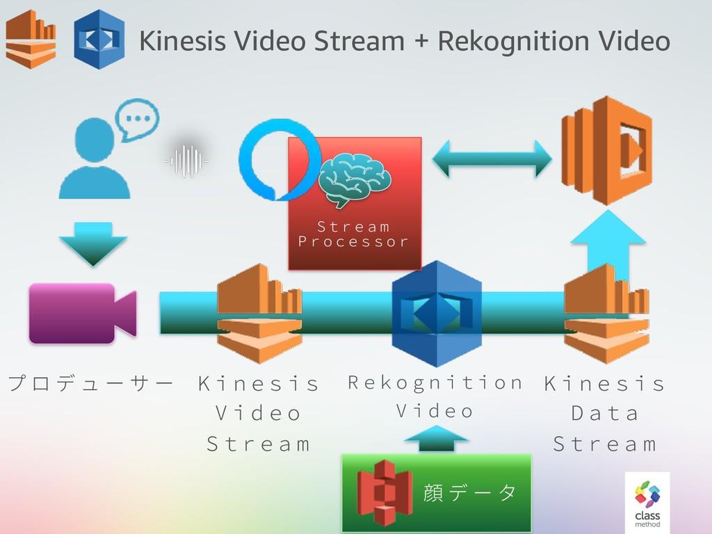 36 Kinesis Video Stream + Rekognition Video K i...