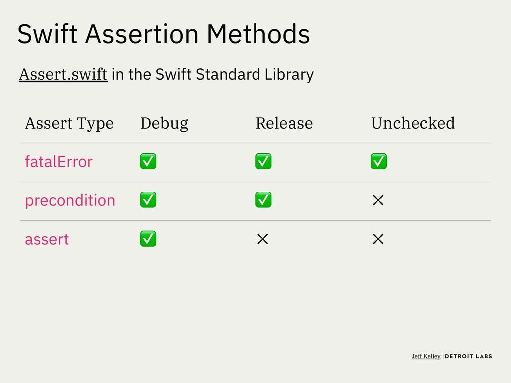 Swift Assertion Methods Assert.swift in the Swi...