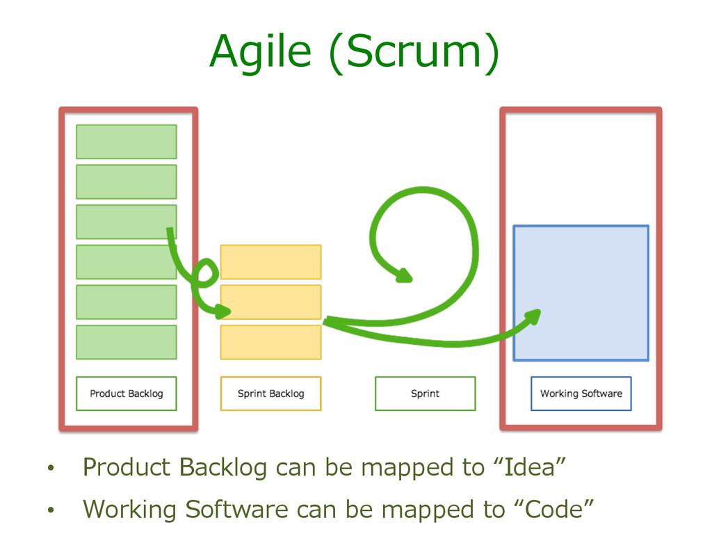 Agile (Scrum) • Product Backlog can be ma...
