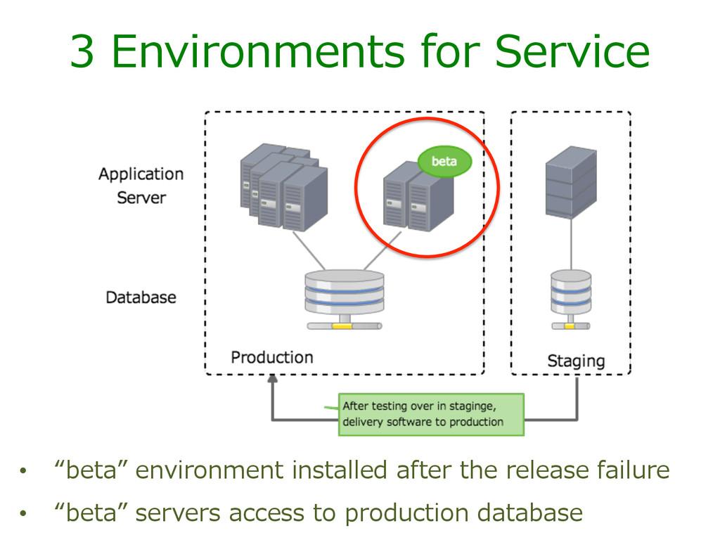 """3 Environments for Service • """"beta"""" enviro..."""