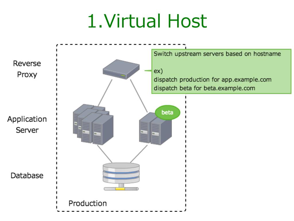 1.Virtual Host