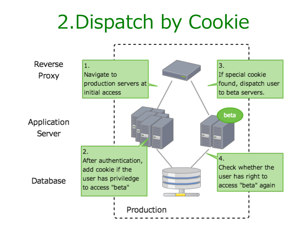 2.Dispatch  by  Cookie
