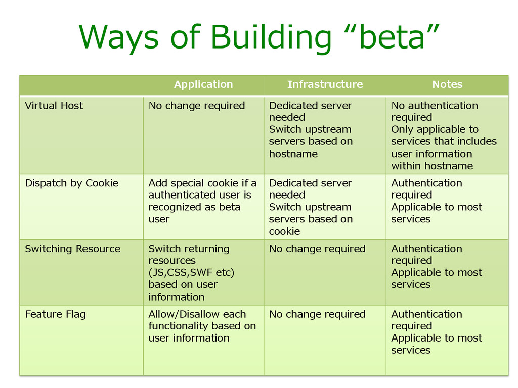 "Ways  of  Building  ""beta""   Application Infras..."