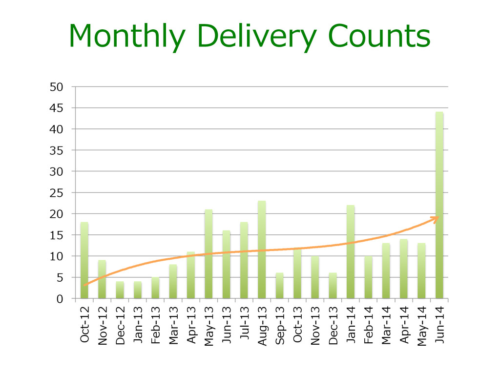 Monthly  Delivery  Counts 0 5 10 15 20 25 30 35...