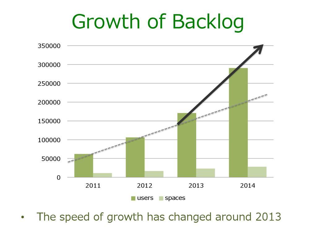 Growth of Backlog 0 50000 100000 150000 20000...