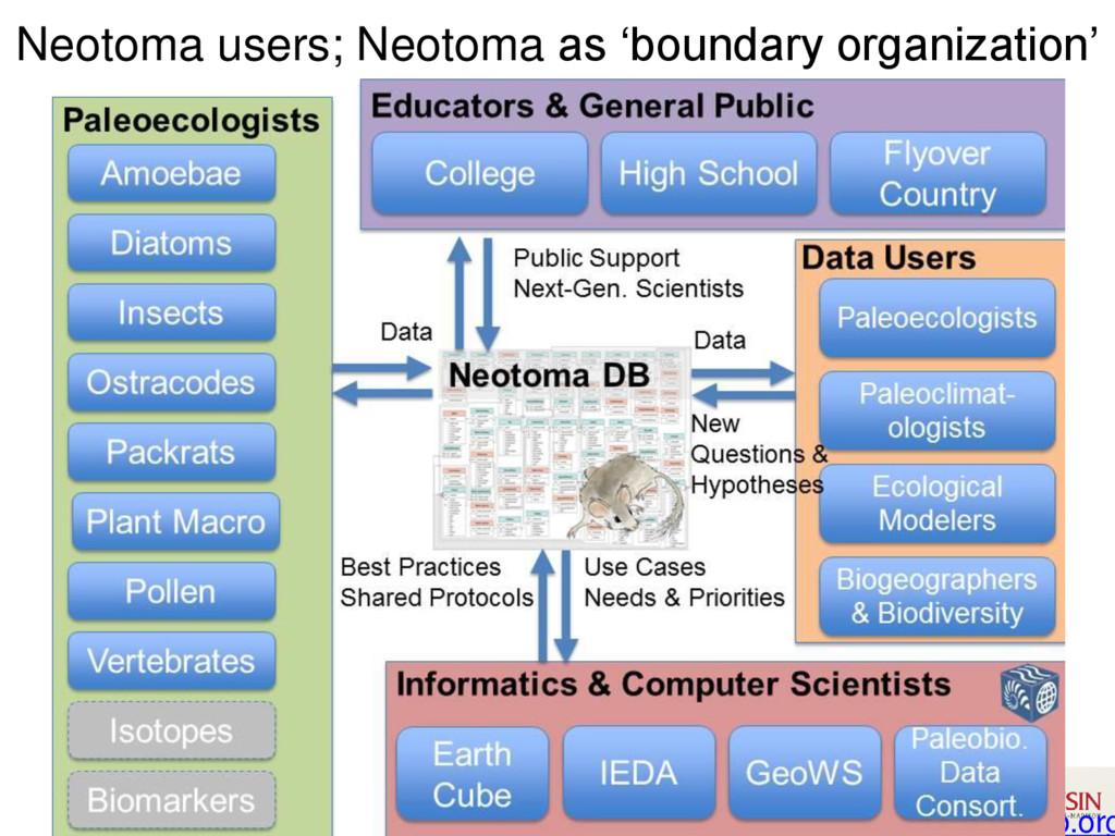 Neotoma DB www.neotomadb.org Neotoma users; Neo...