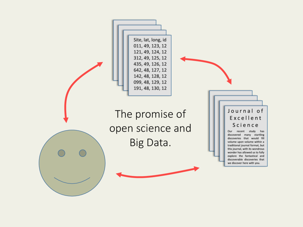The promise of open science and Big Data.