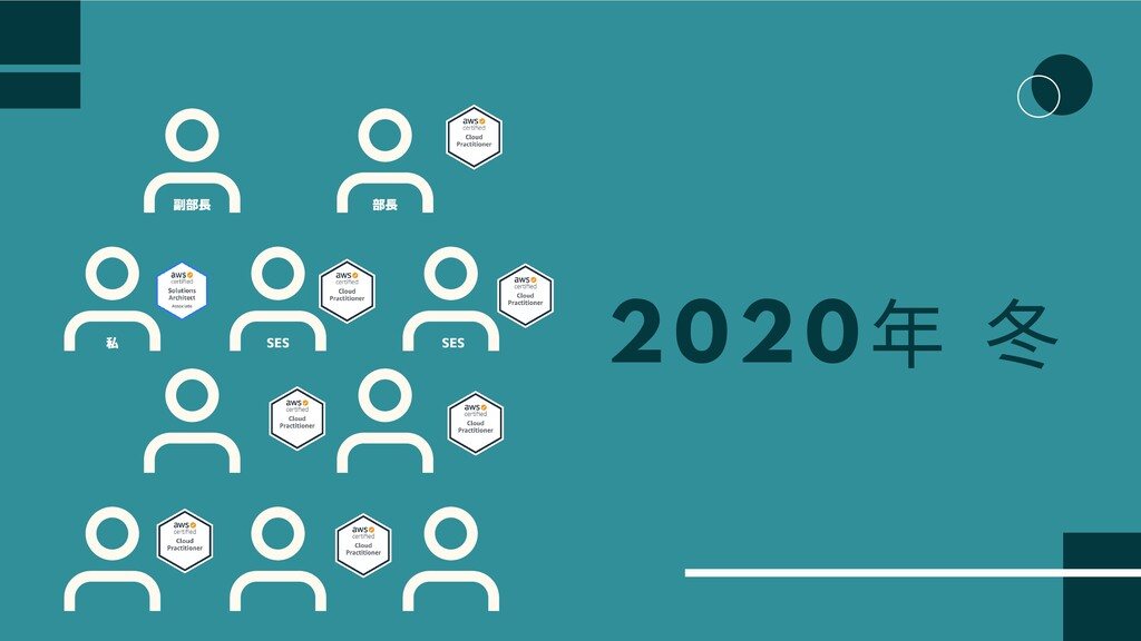 2020 年 部⻑ 副部⻑ 私 SES SES