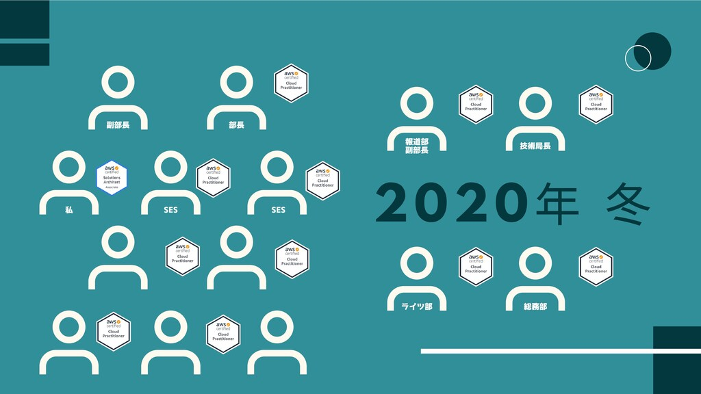 2020 年 部⻑ 副部⻑ 私 SES SES 技術局⻑ 報道部 副部⻑ 総務部 ライツ部