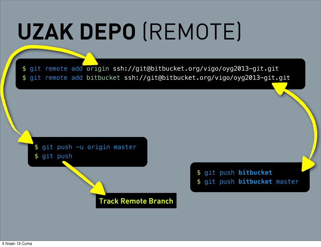 Track Remote Branch $ git push -u origin master...