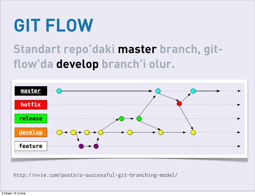 GIT FLOW http://nvie.com/posts/a-successful-git...