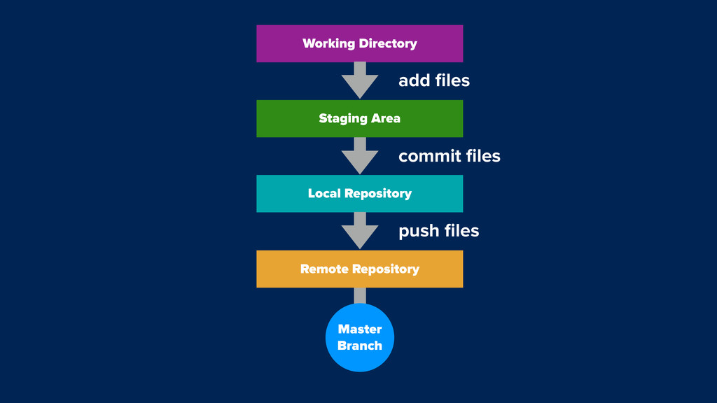 Working Directory add files Staging Area commit ...