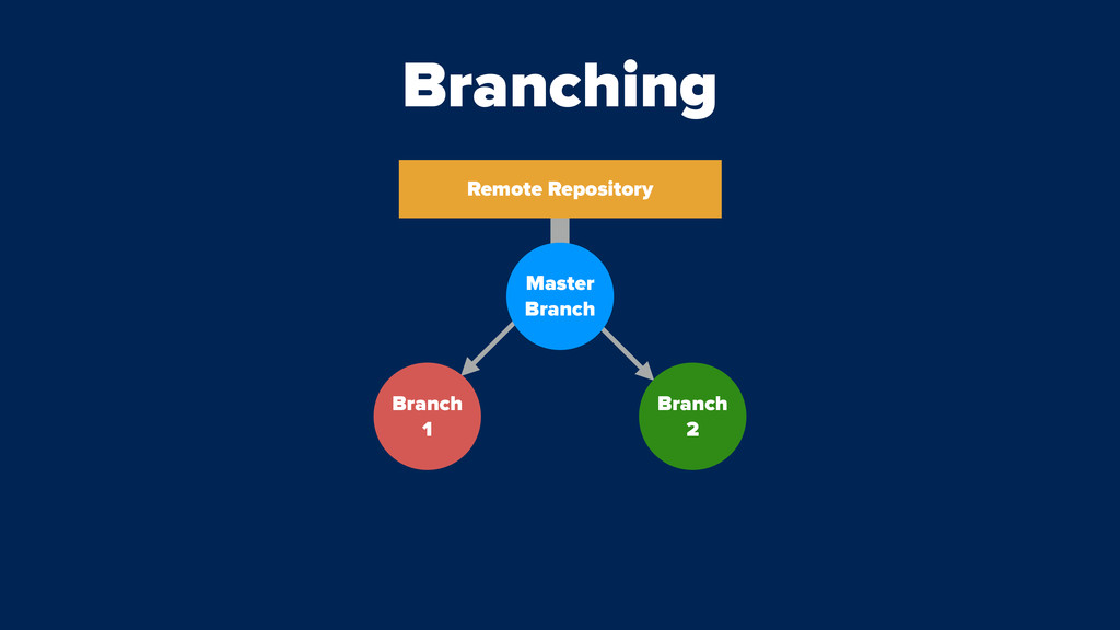 Branching Remote Repository Branch 1 Master Bra...