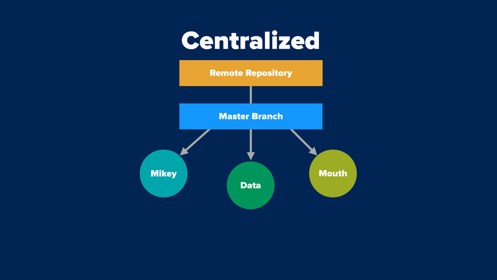 Data Mikey Mouth Centralized Remote Repository ...